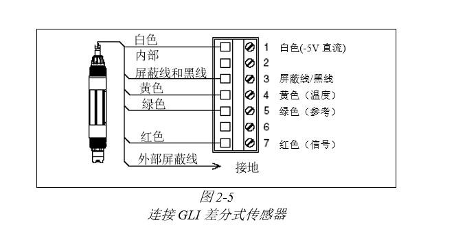 gli大湖ph在线监测仪pro-p3a1n接线