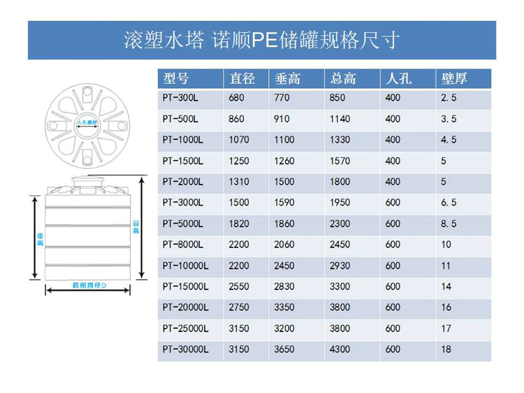 <strong><strong>武汉30吨塑料水箱</strong></strong>规格 武汉诺顺塑料水箱尺寸表